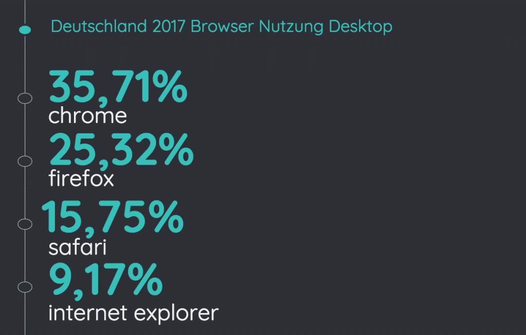 browser nutzung 2017 deutschland