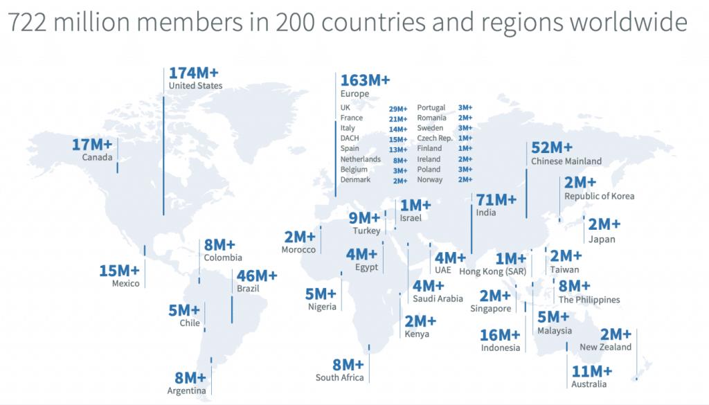 LinkedIn Nutzerzahlen 2020 Statistiken