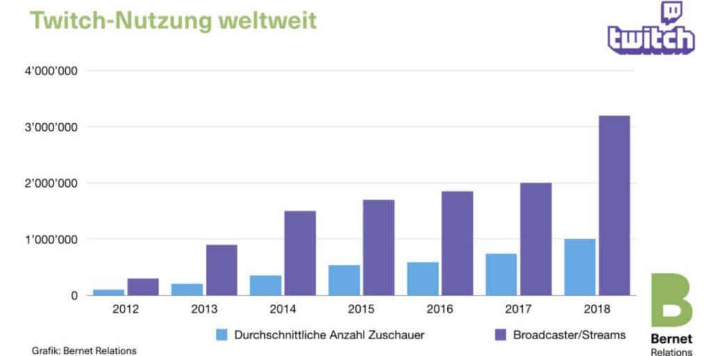 nutzerzahlen twitch popularitat wachst in diesem jahr deutlich