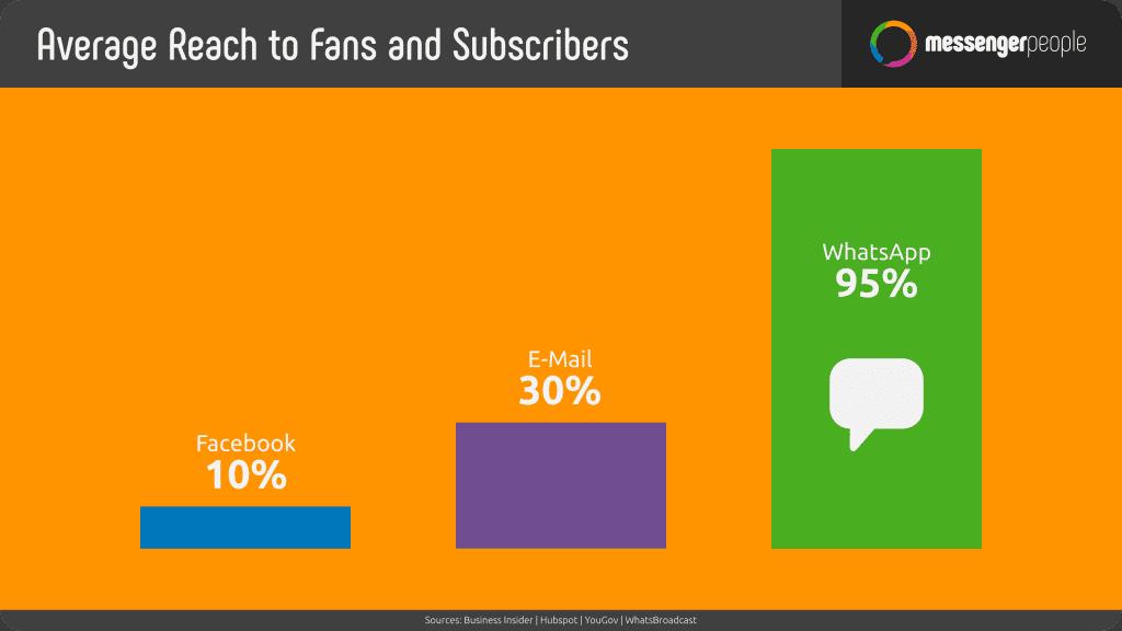 statistik reichweite fanssubscribers en stand 2018 08 1024x576 1
